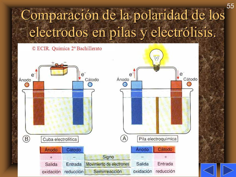 55 Comparación de la polaridad de los electrodos en pilas y electrólisis. © ECIR. Química 2º Bachillerato