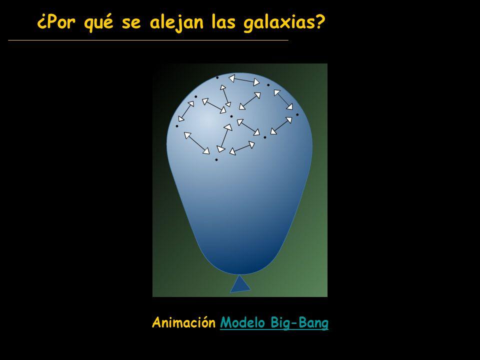 ¿Por qué se alejan las galaxias? Animación Modelo Big-BangModelo Big-Bang