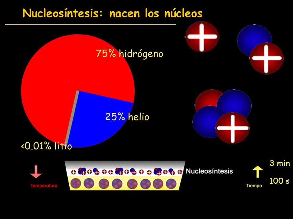 Nucleosíntesis: nacen los núcleos 100 s 3 min 75% hidrógeno 25% helio <0.01% litio