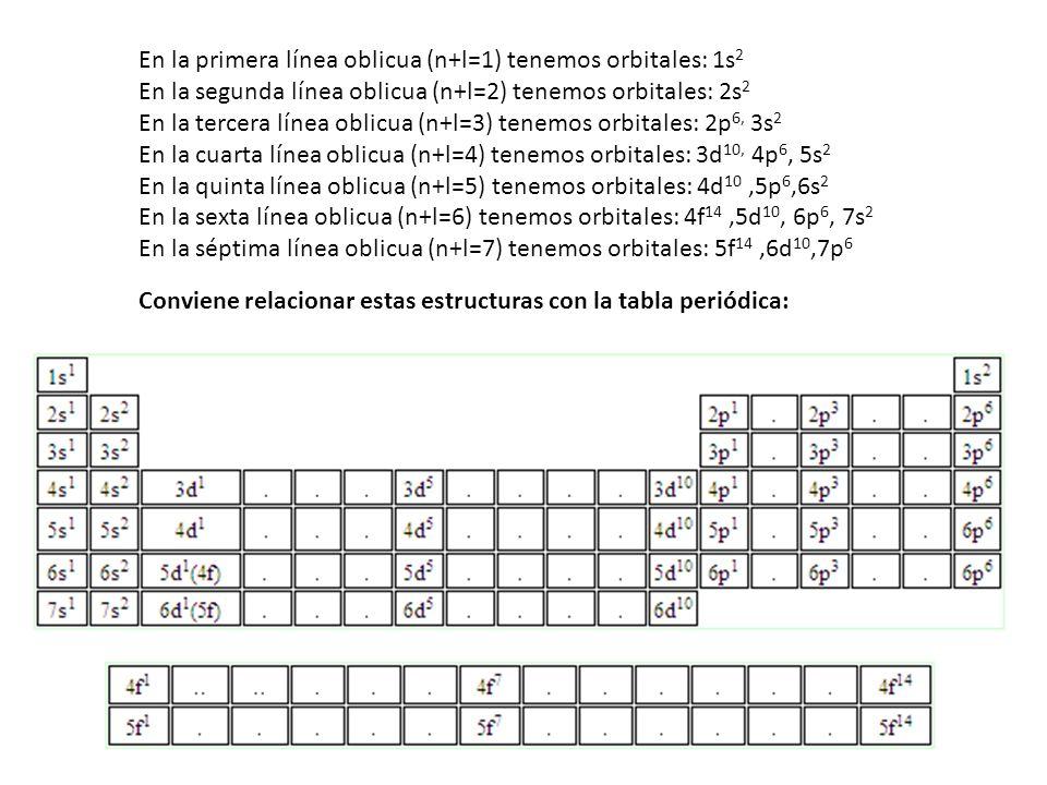 En la primera línea oblicua (n+l=1) tenemos orbitales: 1s 2 En la segunda línea oblicua (n+l=2) tenemos orbitales: 2s 2 En la tercera línea oblicua (n