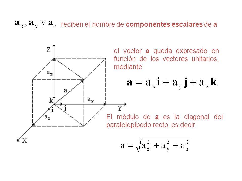 reciben el nombre de componentes escalares de a el vector a queda expresado en función de los vectores unitarios, mediante El módulo de a es la diagon