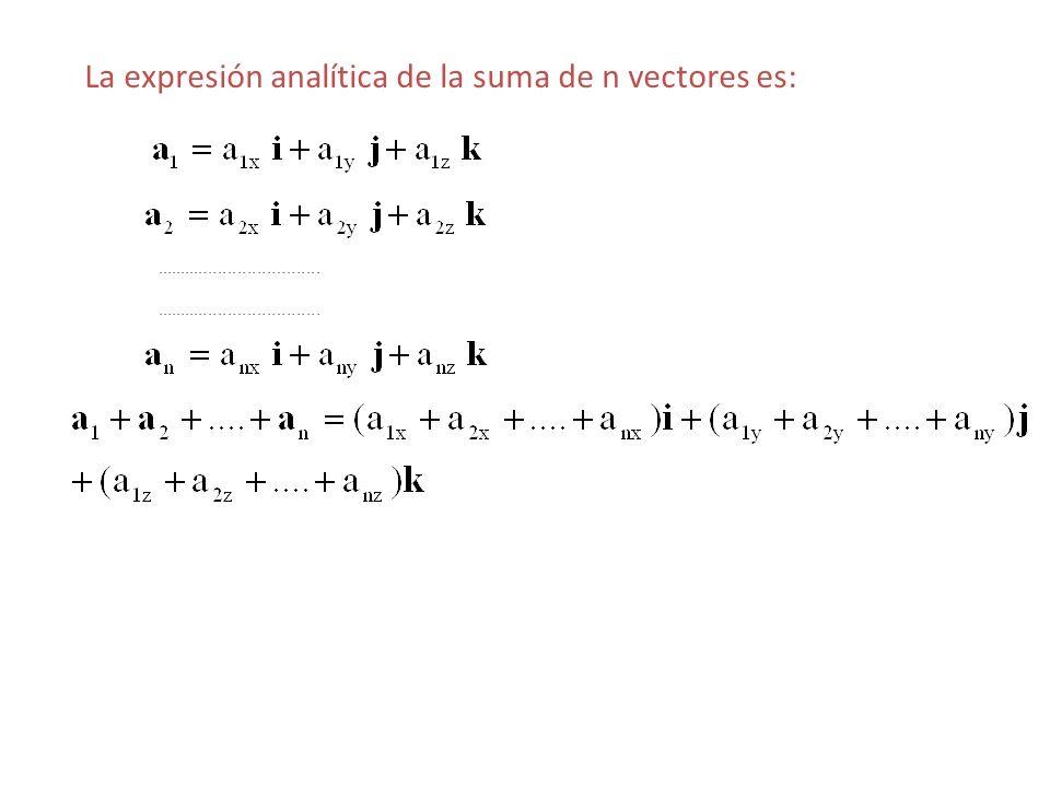 La expresión analítica de la suma de n vectores es:..................................