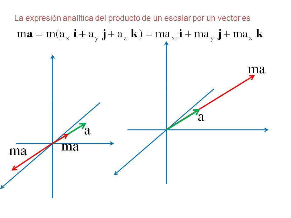 La expresión analítica del producto de un escalar por un vector es