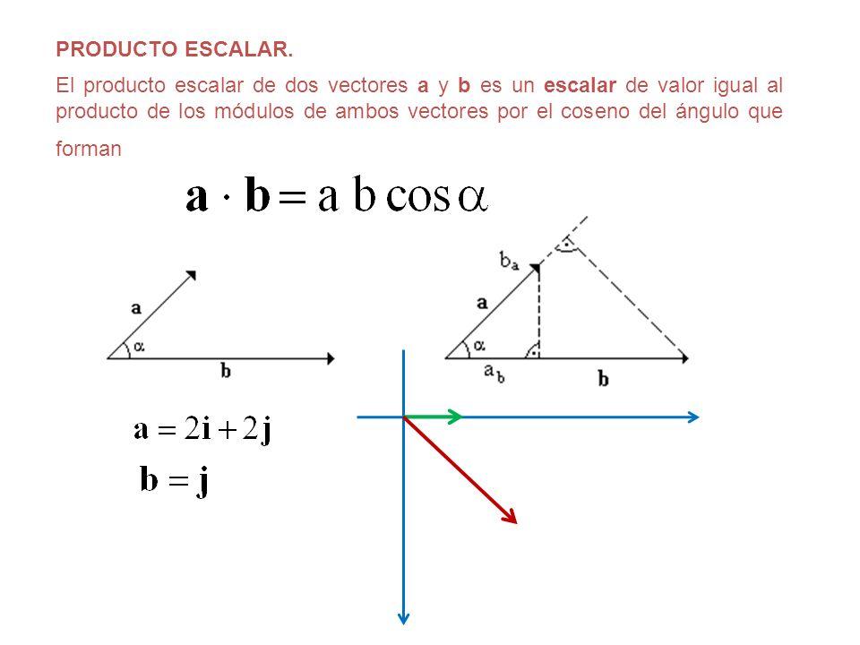 PRODUCTO ESCALAR. El producto escalar de dos vectores a y b es un escalar de valor igual al producto de los módulos de ambos vectores por el coseno de