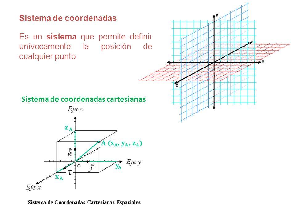 Sistema de coordenadas Es un sistema que permite definir unívocamente la posición de cualquier punto Sistema de coordenadas cartesianas