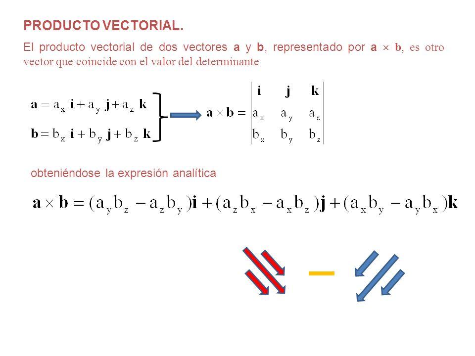PRODUCTO VECTORIAL. El producto vectorial de dos vectores a y b, representado por a b, es otro vector que coincide con el valor del determinante obten