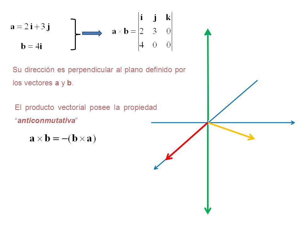 El producto vectorial posee la propiedadanticonmutativa Su dirección es perpendicular al plano definido por los vectores a y b.