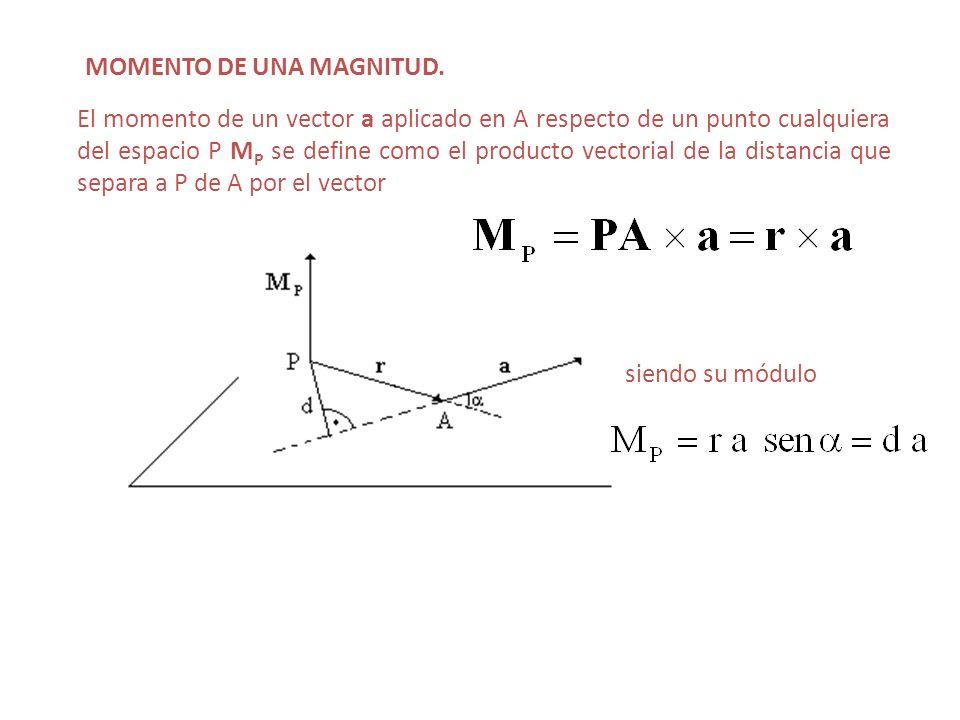 MOMENTO DE UNA MAGNITUD. El momento de un vector a aplicado en A respecto de un punto cualquiera del espacio P M P se define como el producto vectoria