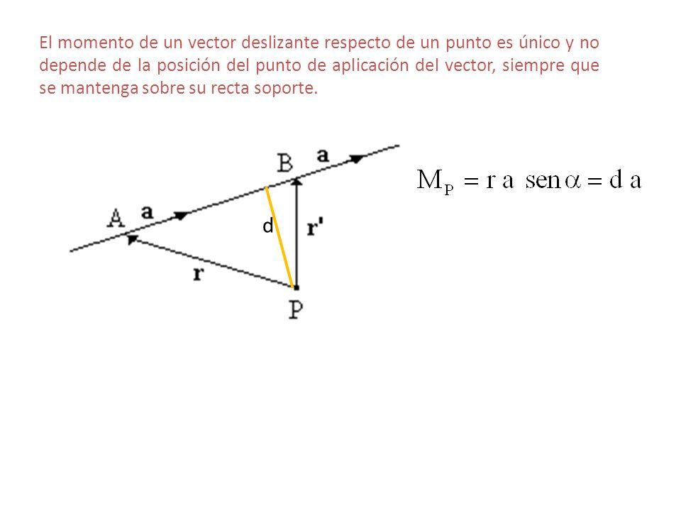 El momento de un vector deslizante respecto de un punto es único y no depende de la posición del punto de aplicación del vector, siempre que se manten