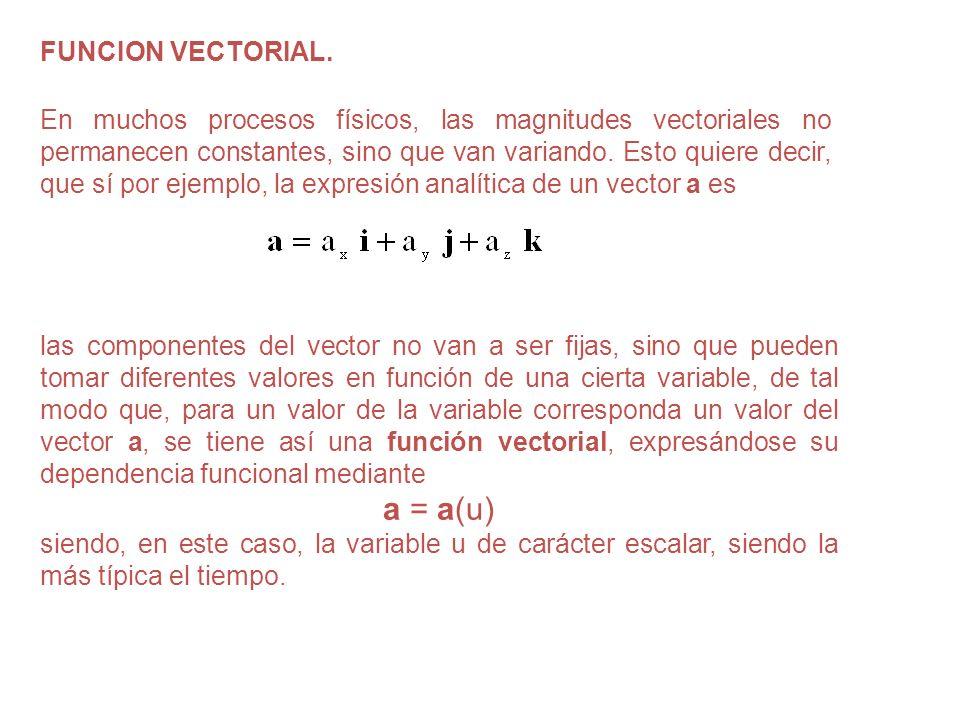 FUNCION VECTORIAL. En muchos procesos físicos, las magnitudes vectoriales no permanecen constantes, sino que van variando. Esto quiere decir, que sí p