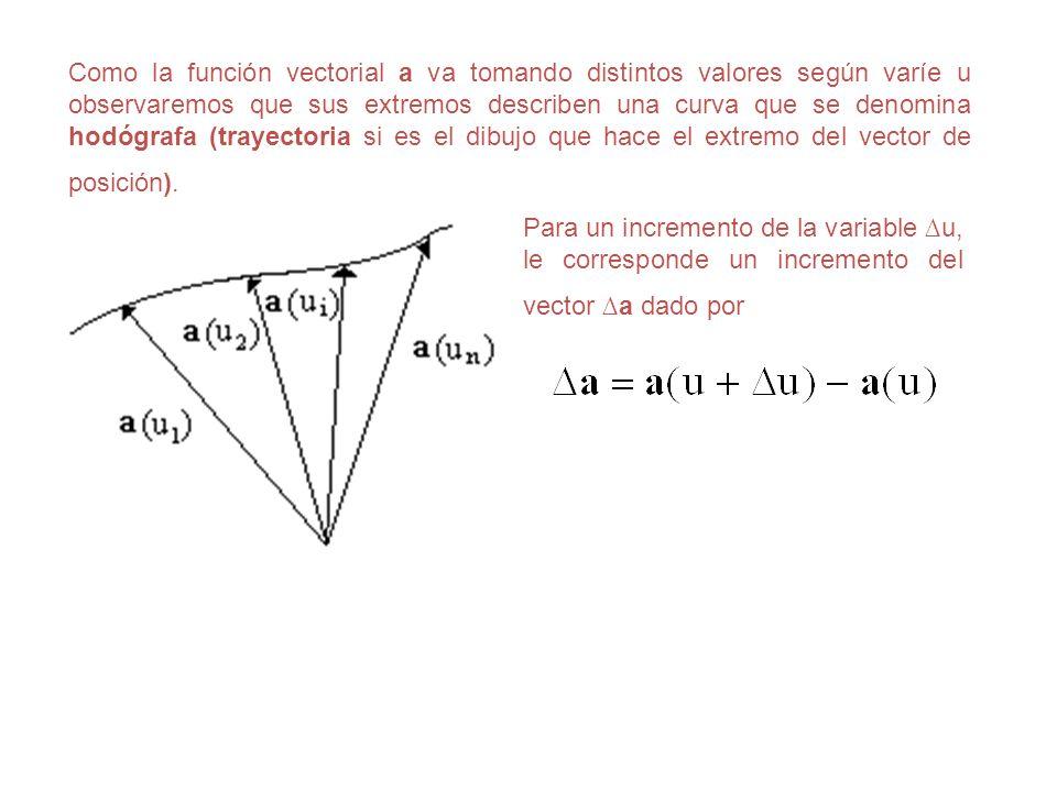 Como la función vectorial a va tomando distintos valores según varíe u observaremos que sus extremos describen una curva que se denomina hodógrafa (tr