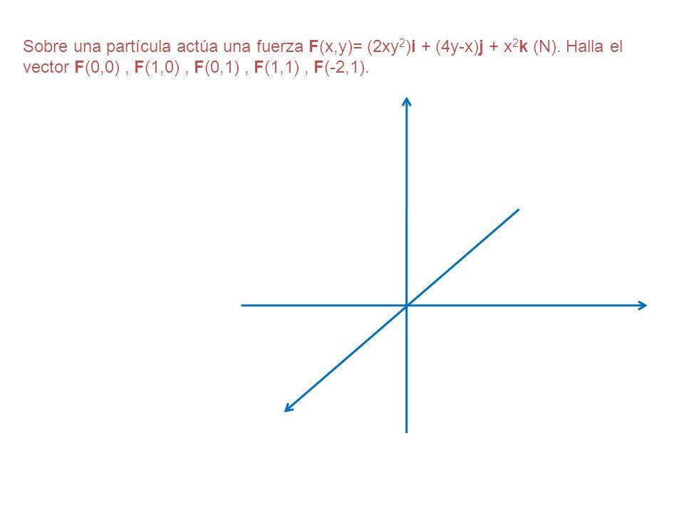 Sobre una partícula actúa una fuerza F(x,y)= (2xy 2 )i + (4y-x)j + x 2 k (N). Halla el vector F(0,0), F(1,0), F(0,1), F(1,1), F(-2,1).