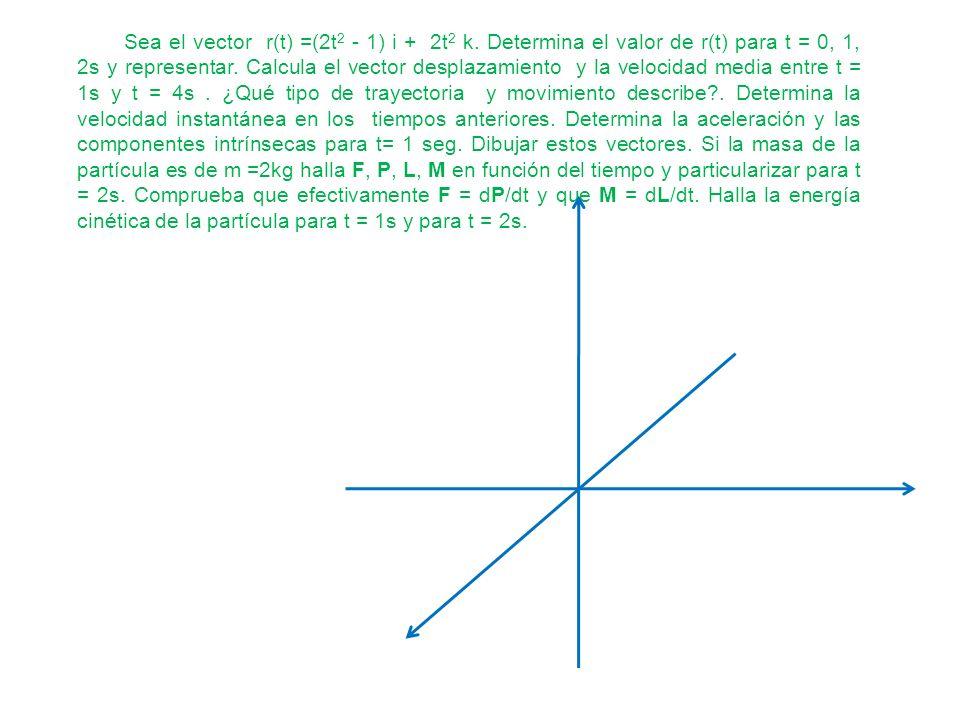 Sea el vector r(t) =(2t 2 - 1) i + 2t 2 k. Determina el valor de r(t) para t = 0, 1, 2s y representar. Calcula el vector desplazamiento y la velocidad