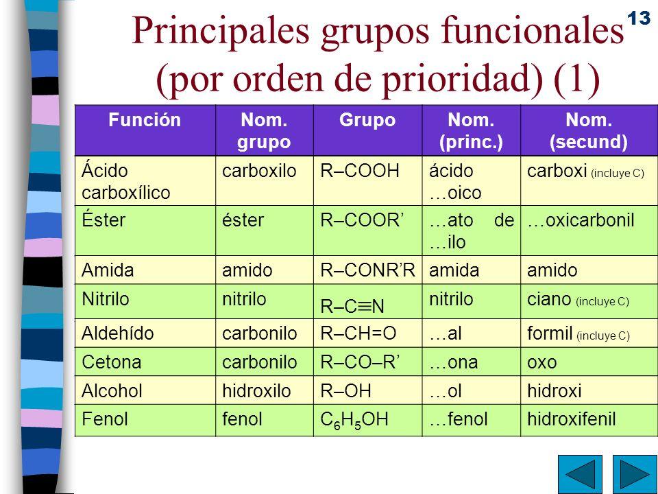 13 Principales grupos funcionales (por orden de prioridad) (1) FunciónNom. grupo GrupoNom. (princ.) Nom. (secund) Ácido carboxílico carboxiloR–COOHáci