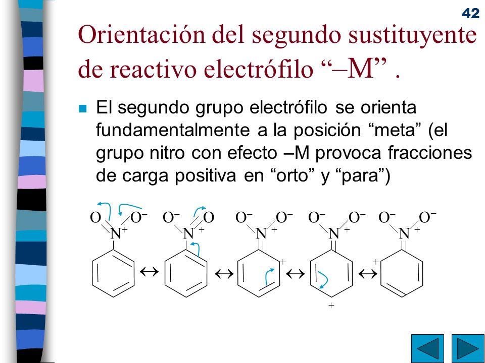 42 Orientación del segundo sustituyente de reactivo electrófilo –M. n El segundo grupo electrófilo se orienta fundamentalmente a la posición meta (el