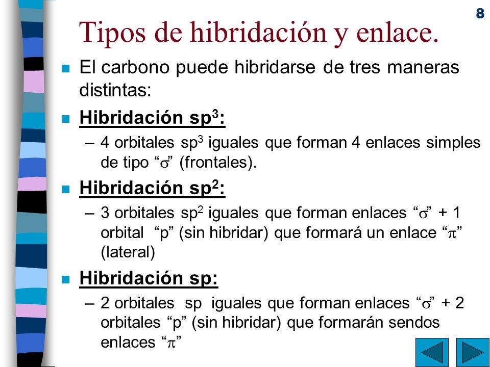 8 Tipos de hibridación y enlace. n El carbono puede hibridarse de tres maneras distintas: n Hibridación sp 3 : –4 orbitales sp 3 iguales que forman 4