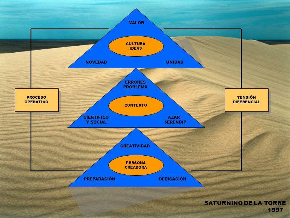 Es el proceso mediante el cual agregamos valor, plasmamos el conocimiento en nuevos procesos o servicios originales, relevantes y valiosos.