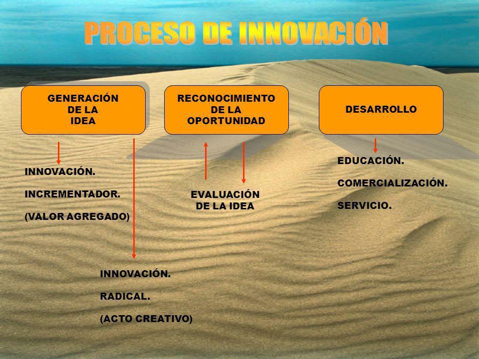 GENERACIÓN DE LA IDEA GENERACIÓN DE LA IDEA RECONOCIMIENTO DE LA OPORTUNIDAD DESARROLLO EDUCACIÓN. COMERCIALIZACIÓN. SERVICIO. EVALUACIÓN DE LA IDEA I