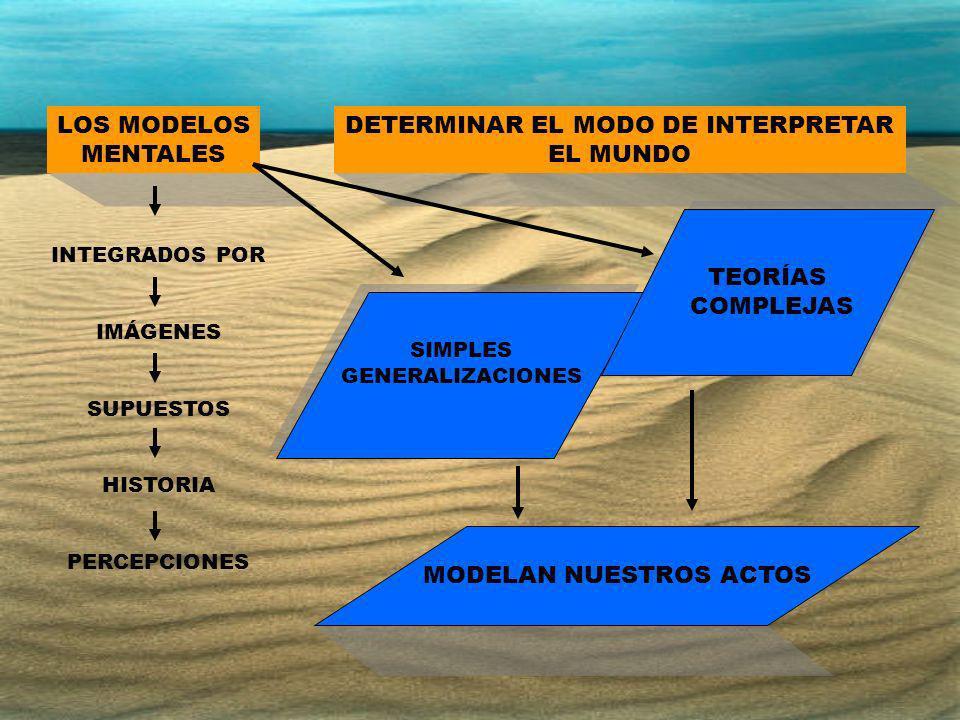 LOS MODELOS MENTALES DETERMINAR EL MODO DE INTERPRETAR EL MUNDO INTEGRADOS POR IMÁGENES SUPUESTOS HISTORIA PERCEPCIONES SIMPLES GENERALIZACIONES SIMPL
