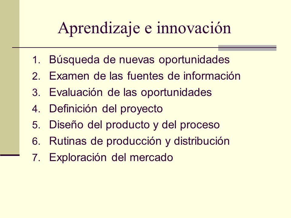 Aprendizaje e innovación 1. Búsqueda de nuevas oportunidades 2. Examen de las fuentes de información 3. Evaluación de las oportunidades 4. Definición