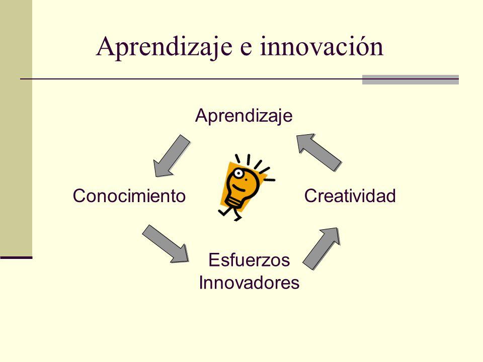 Aprendizaje e innovación Aprendizaje Conocimiento Esfuerzos Innovadores Creatividad