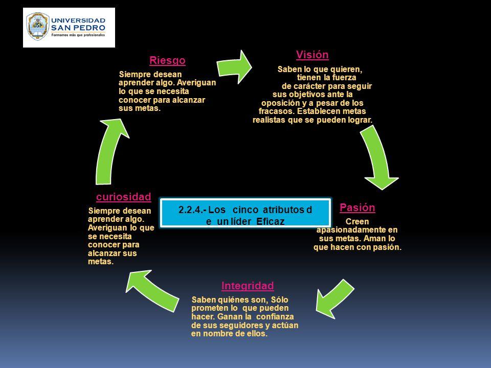 2.2.3.- Diferencia entre jefe y líder (Según Miguel Ángel Cornejo) Jefe Líder - Piensa que la autoridad es un privilegio de mando - Ordena. -empuja al