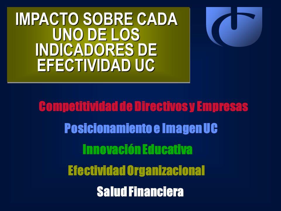 IMPACTO SOBRE CADA UNO DE LOS INDICADORES DE EFECTIVIDAD UC Competitividad de Directivos y Empresas Posicionamiento e Imagen UC Innovación Educativa E