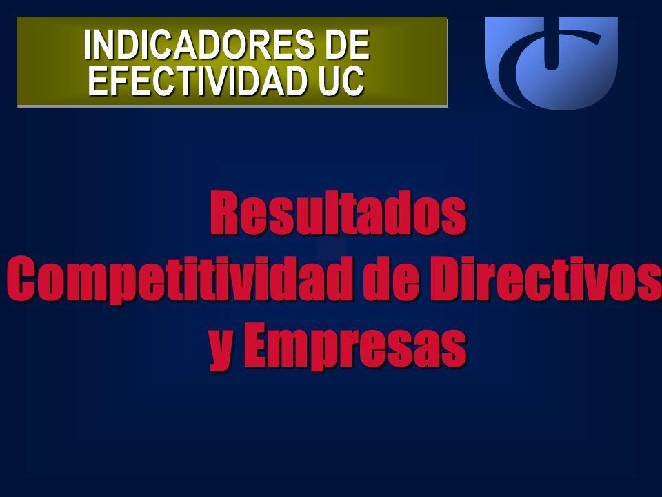 INDICADORES DE EFECTIVIDAD UC Resultados Competitividad de Directivos y Empresas