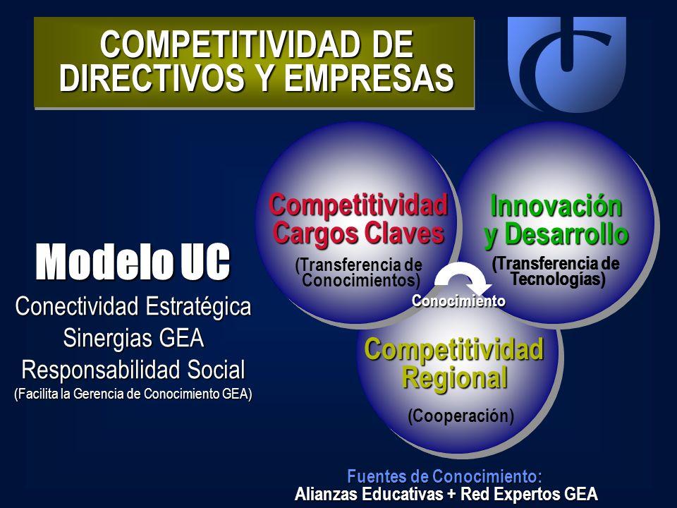 COMPETITIVIDAD DE DIRECTIVOS Y EMPRESAS Modelo UC Competitividad Cargos Claves Innovación y Desarrollo CompetitividadRegional Conocimiento Fuentes de