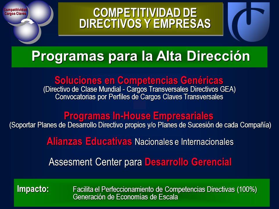 Competitividad Cargos Claves Programas para la Alta Dirección COMPETITIVIDAD DE DIRECTIVOS Y EMPRESAS Impacto: Facilita el Perfeccionamiento de Compet