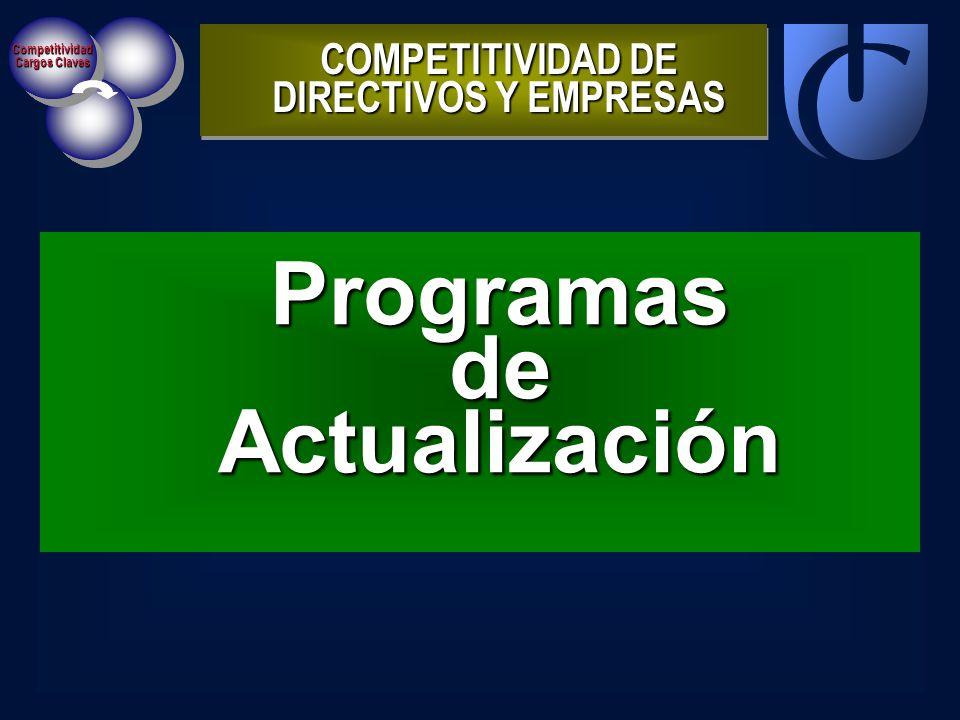 Competitividad Cargos Claves ProgramasdeActualización COMPETITIVIDAD DE DIRECTIVOS Y EMPRESAS