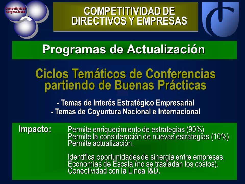 Competitividad Cargos Claves Programas de Actualización COMPETITIVIDAD DE DIRECTIVOS Y EMPRESAS Impacto: Permite enriquecimiento de estrategias (90%)