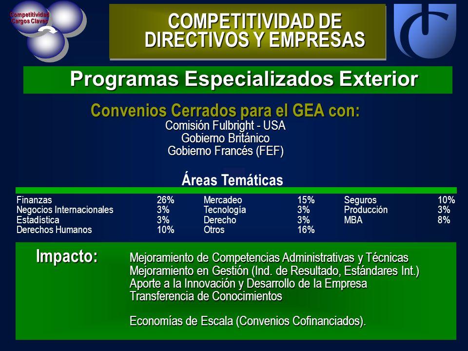 Competitividad Cargos Claves Programas Especializados Exterior COMPETITIVIDAD DE DIRECTIVOS Y EMPRESAS Áreas Temáticas Finanzas26% Mercadeo15% Seguros