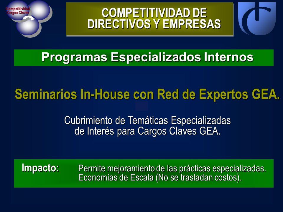 Competitividad Cargos Claves Programas Especializados Internos COMPETITIVIDAD DE DIRECTIVOS Y EMPRESAS Impacto: Permite mejoramiento de las prácticas