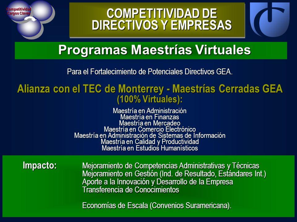 Competitividad Cargos Claves Programas Maestrías Virtuales COMPETITIVIDAD DE DIRECTIVOS Y EMPRESAS Impacto: Mejoramiento de Competencias Administrativ