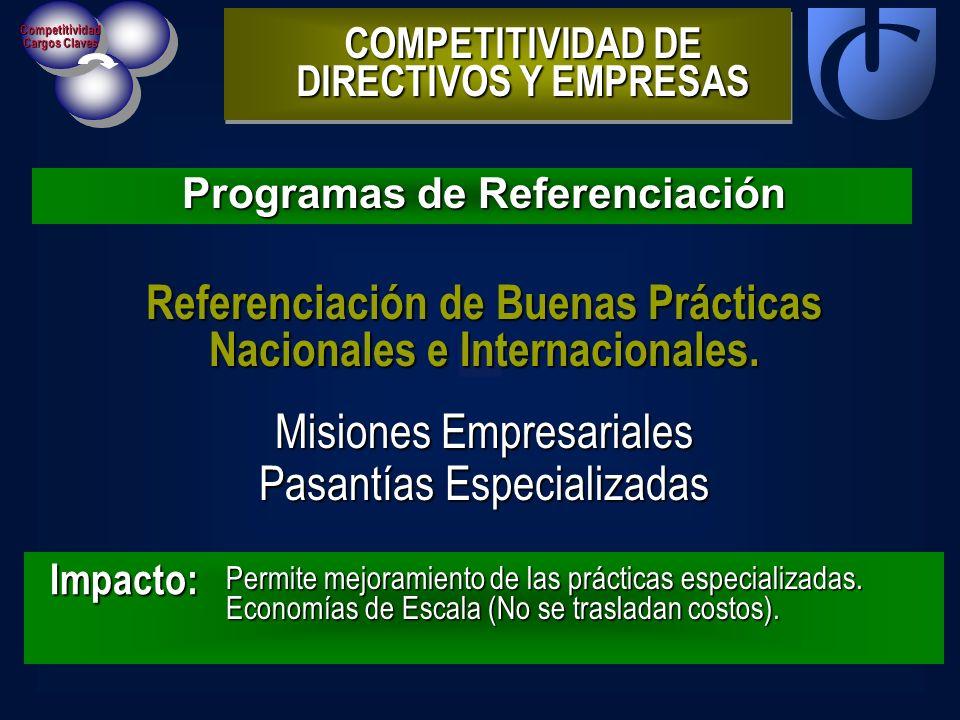 Competitividad Cargos Claves Programas de Referenciación COMPETITIVIDAD DE DIRECTIVOS Y EMPRESAS Impacto: Referenciación de Buenas Prácticas Nacionale