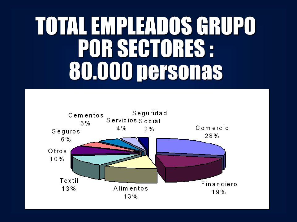 TOTAL EMPLEADOS GRUPO POR SECTORES : 80.000 personas