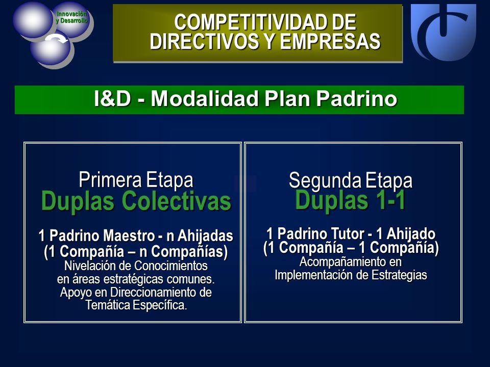 I&D - Modalidad Plan Padrino COMPETITIVIDAD DE DIRECTIVOS Y EMPRESAS Innovación y Desarrollo Primera Etapa Duplas Colectivas 1 Padrino Maestro - n Ahi