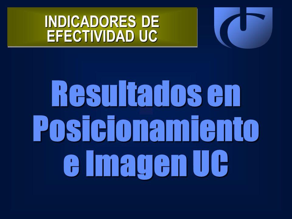 INDICADORES DE EFECTIVIDAD UC Resultados en Posicionamiento e Imagen UC