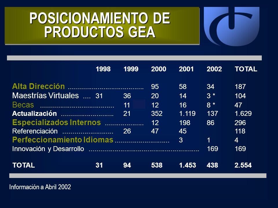 19981999200020012002 TOTAL Alta Dirección.......................................955834187 Maestrías Virtuales....313620143 *104 Becas.................