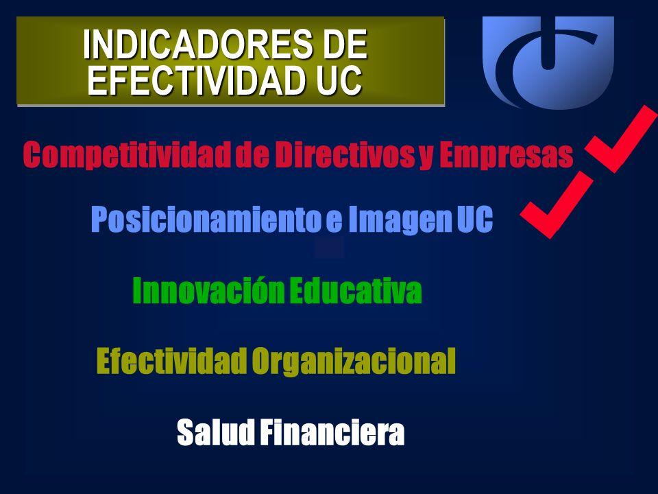 INDICADORES DE EFECTIVIDAD UC Competitividad de Directivos y Empresas Posicionamiento e Imagen UC Innovación Educativa Efectividad Organizacional Salu