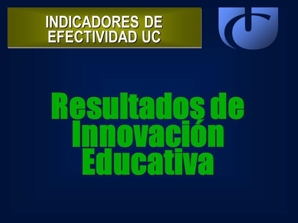 INDICADORES DE EFECTIVIDAD UC Resultados de Innovación Educativa