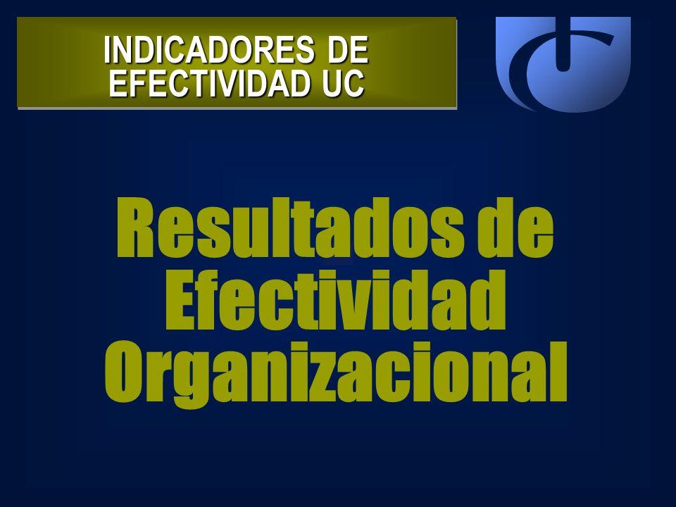 INDICADORES DE EFECTIVIDAD UC Resultados de Efectividad Organizacional