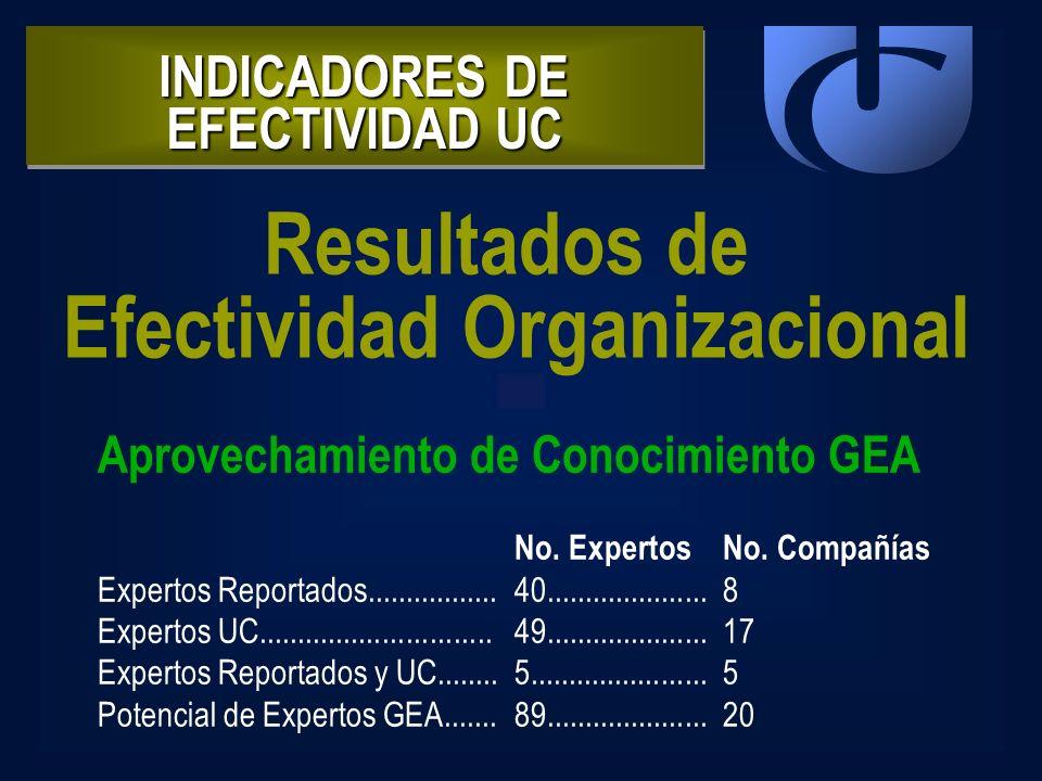INDICADORES DE EFECTIVIDAD UC Resultados de Efectividad Organizacional Aprovechamiento de Conocimiento GEA No. ExpertosNo. Compañías Expertos Reportad