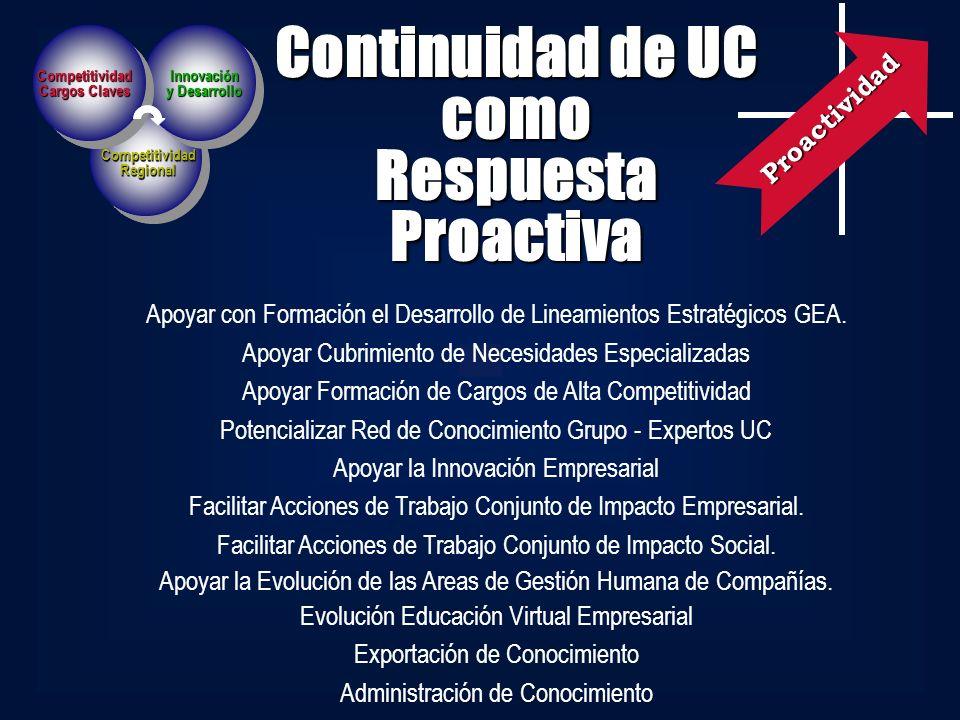 Continuidad de UC como Respuesta Proactiva Apoyar con Formación el Desarrollo de Lineamientos Estratégicos GEA. Apoyar Cubrimiento de Necesidades Espe