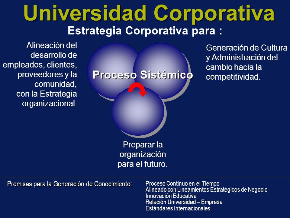 Universidad Corporativa Estrategia Corporativa para : Alineación del desarrollo de empleados, clientes, proveedores y la comunidad, con la Estrategia