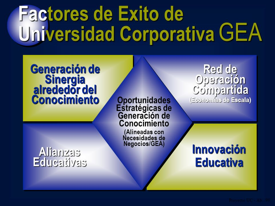 Alianzas Educativas Generación de Sinergia alrededor del Conocimiento Red de Operación Compartida (Economías de Escala) Oportunidades Estratégicas de