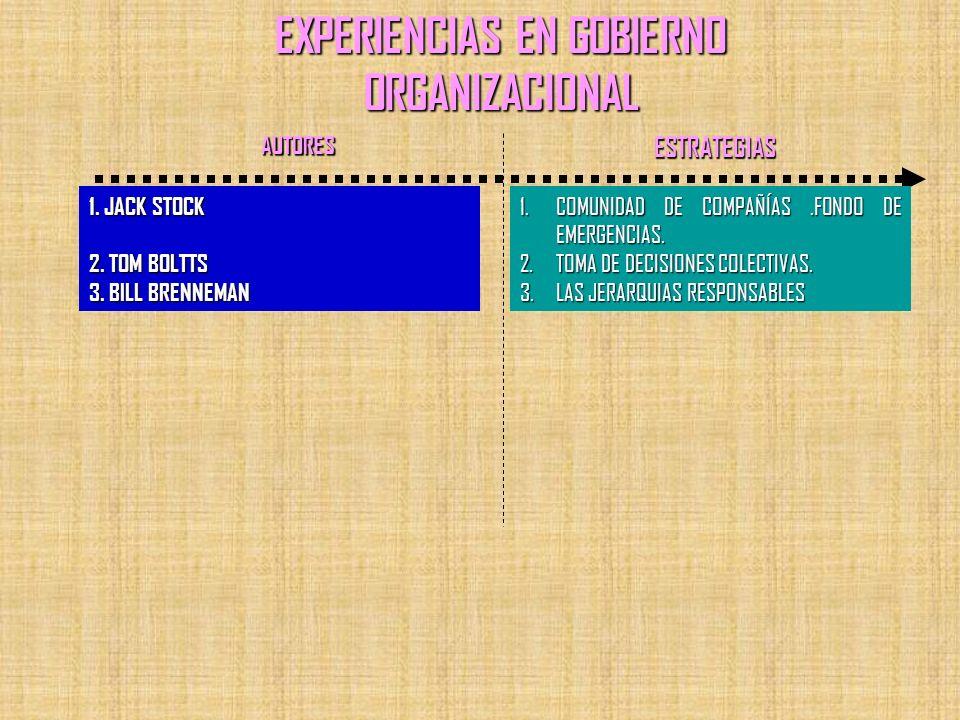 EXPERIENCIAS EN GOBIERNO ORGANIZACIONAL 1. JACK STOCK 2. TOM BOLTTS 3. BILL BRENNEMAN 1.COMUNIDAD DE COMPAÑÍAS.FONDO DE EMERGENCIAS. COMUNIDAD DE COMP