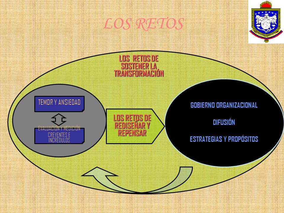 LOS RETOS DE SOSTENER LA TRANSFORMACIÓN TEMOR Y ANSIEDAD EVALUACIÓN Y MEDICIÓN CREYENTES E INCRÉDULOS LOS RETOS GOBIERNO ORGANIZACIONAL DIFUSIÓN ESTRA