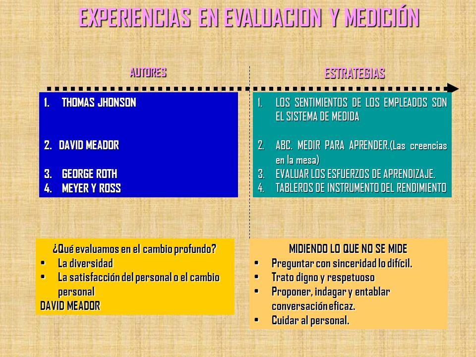 EXPERIENCIAS EN EVALUACION Y MEDICIÓN 1.THOMAS JHONSON 2. DAVID MEADOR 3.GEORGE ROTH 4.MEYER Y ROSS 1.LOS SENTIMIENTOS DE LOS EMPLEADOS SON EL SISTEMA